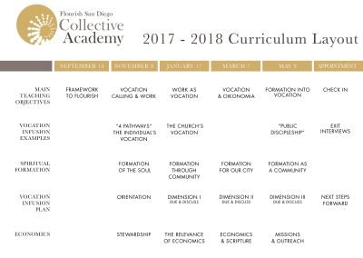 2017-18 Curriculum Layout