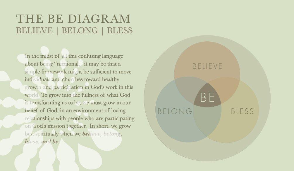 Preview - Be Diagram