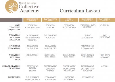 Curriculum Layout