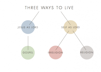 2016 Retreat 2: Three Ways to Live