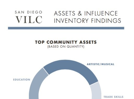 Assets & Influence Inventory Findings