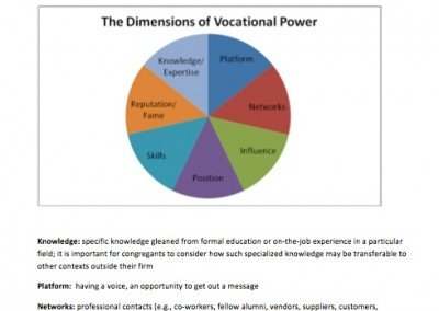 Dimensions of Vocational Power