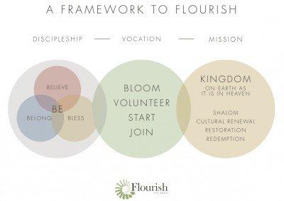 Framework to Flourish Diagram